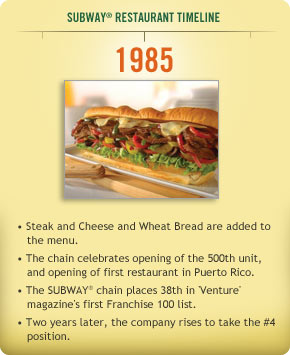 An analysis of subeway sandwich shops since 1965